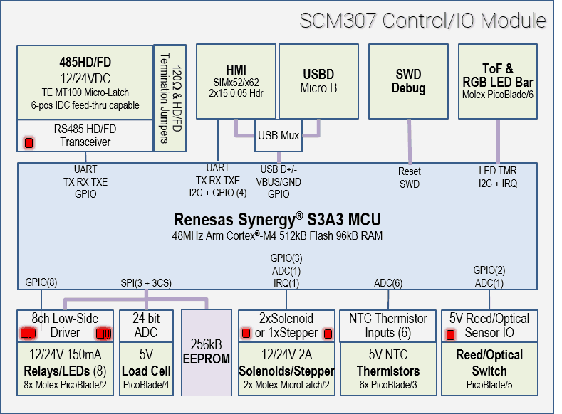 SCM307 Block Diagram