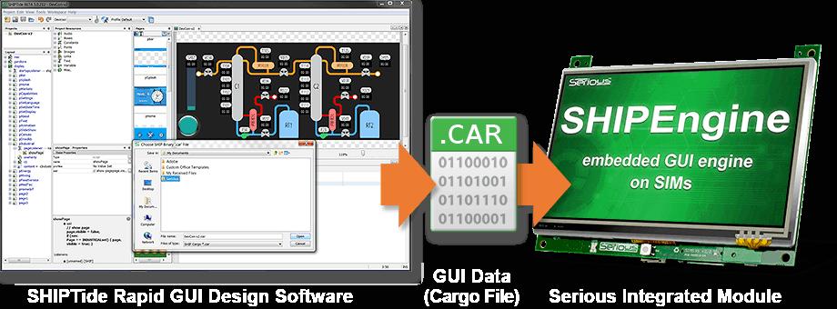 SHIPTide Rapid GUI Development Tool